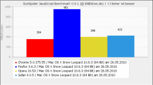 Sunspider Benchmark Mac OS X