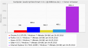 Sunspider Benchmark Windows 7