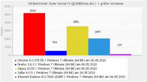 V8 Benchmark Windows 7