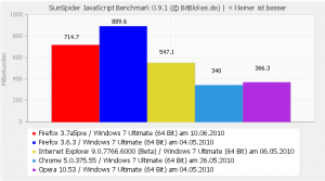 Firefox 3.7. Alpha5pre SunSpider JavaScript Benchmark