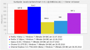 Firefox 4 beta SunSpider javaScript Benchmark