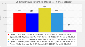 V8 Benchmark Opera 10.60 Linux