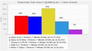 V8 Benchmark Opera 10.60 Windows 7