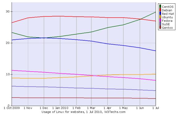 W3Techs Untersuchung Webserver Juli 2010