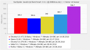 SunSpider Benchmark Windows 7 Chrome 6 Beta