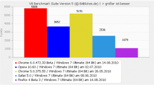 V8 Benchmark Windows 7 Chrome 6 Beta