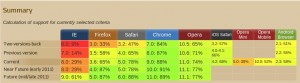 Caniuse Browser-Vergleich