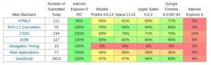 Microsoft IE9 Vergleichstabelle