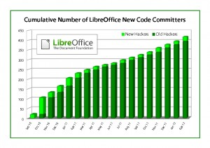 LibreOffice-Hacker