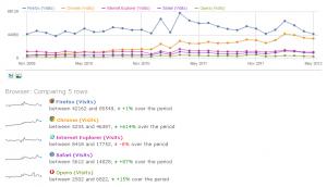 Piwik 1.8 Browser-Marktanteile vergleichen
