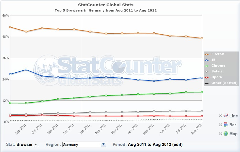 Browser-Statistik August 2011 - August 2012 Deutschland