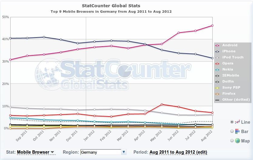 Browser-Statistik August 2011 - August 2012 mobil Deutschland