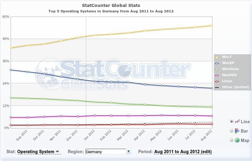 Betriebssystem-Statistik August 2011 - August 2012 Deutschland
