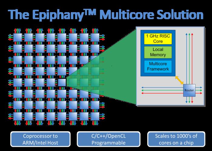 Epiphany Multicore Lösung (Quelle: kickstarter.com)