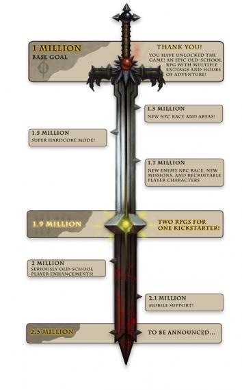 Erweiterte Ziele (Quelle: kickstarter.com)