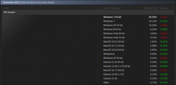 Steam-Statistik Dezember 2012
