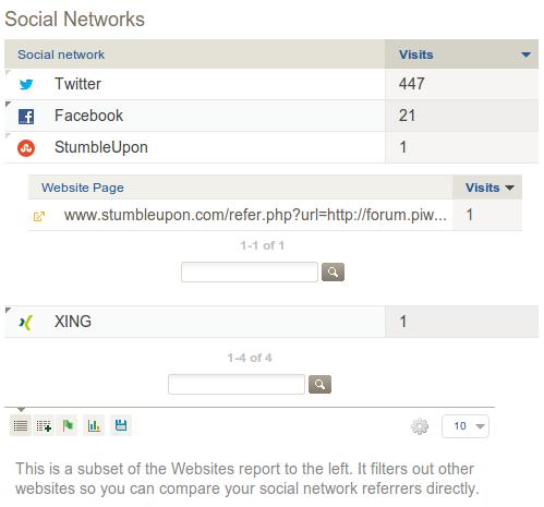 Bericht über soziale Netzwerke (Quelle: piwik.org)