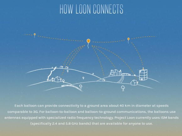 Project Loon (Quelle: google.com)