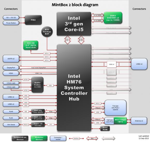 MintBox 2 Block-Diagramm (Quelle:fit-pc.com)