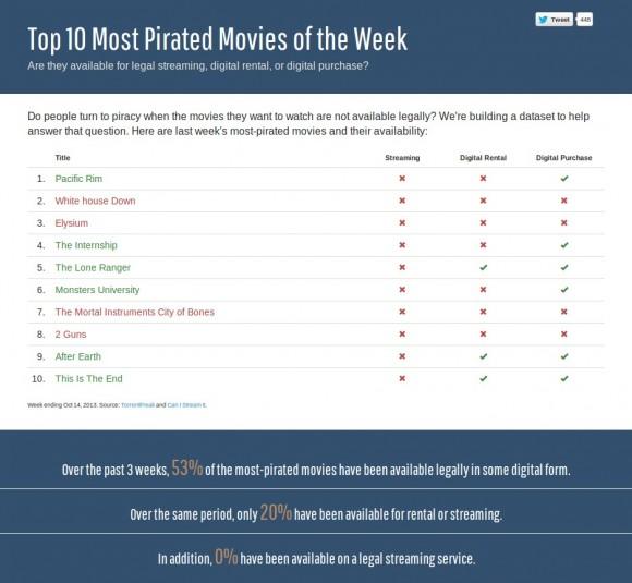 Die Top 10 der am öftesten raubkopierten Filme