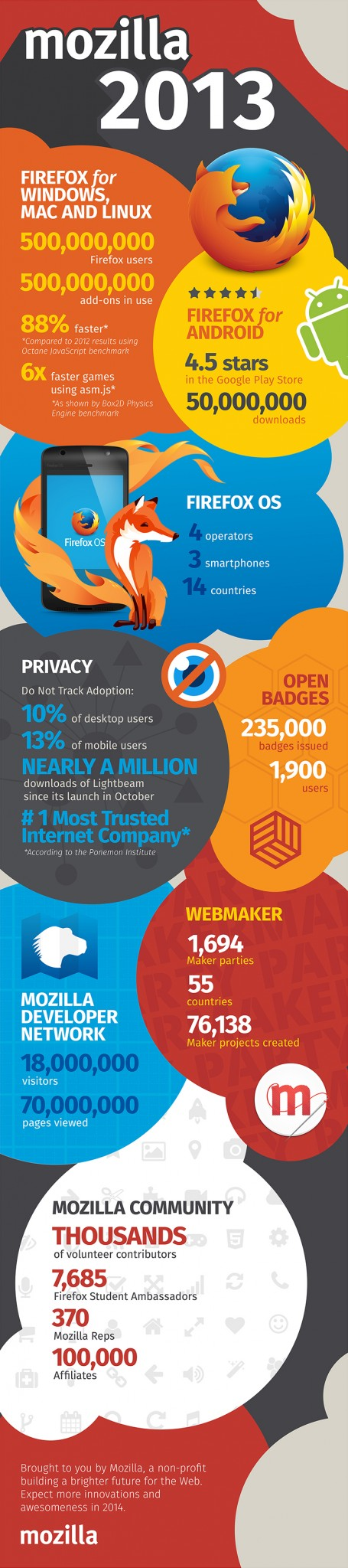 Mozilla 2013 (Quelle: blog.mozilla.org)