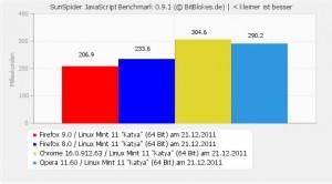 SunSpider 0.9.1