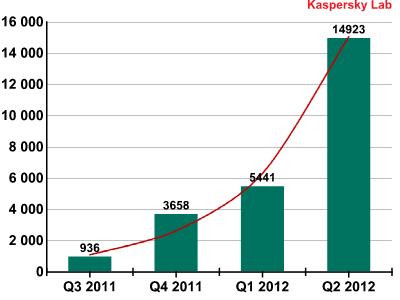 Kaspersky: Malware-Bericht Q2 2012