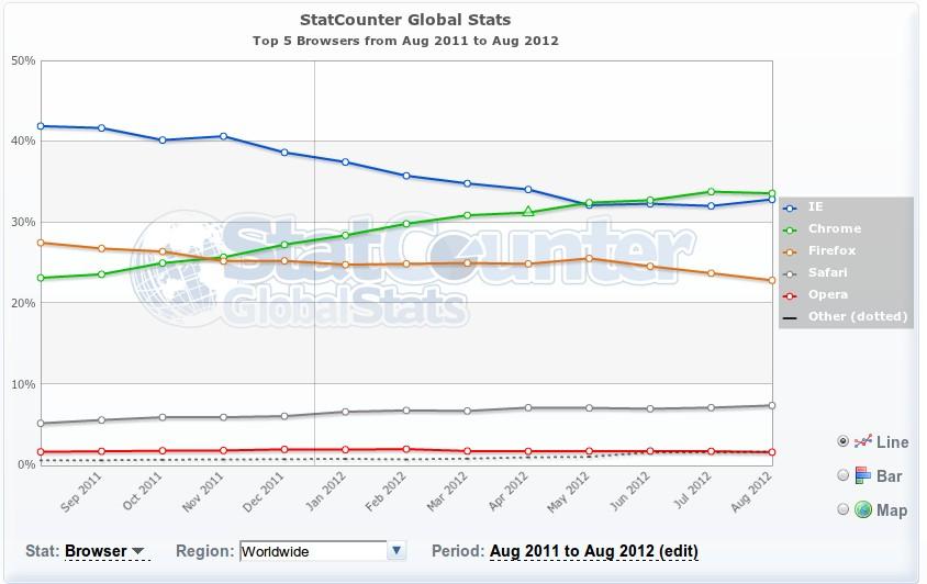 Browser-Statistiken August 2011 - August 2012 weltweit