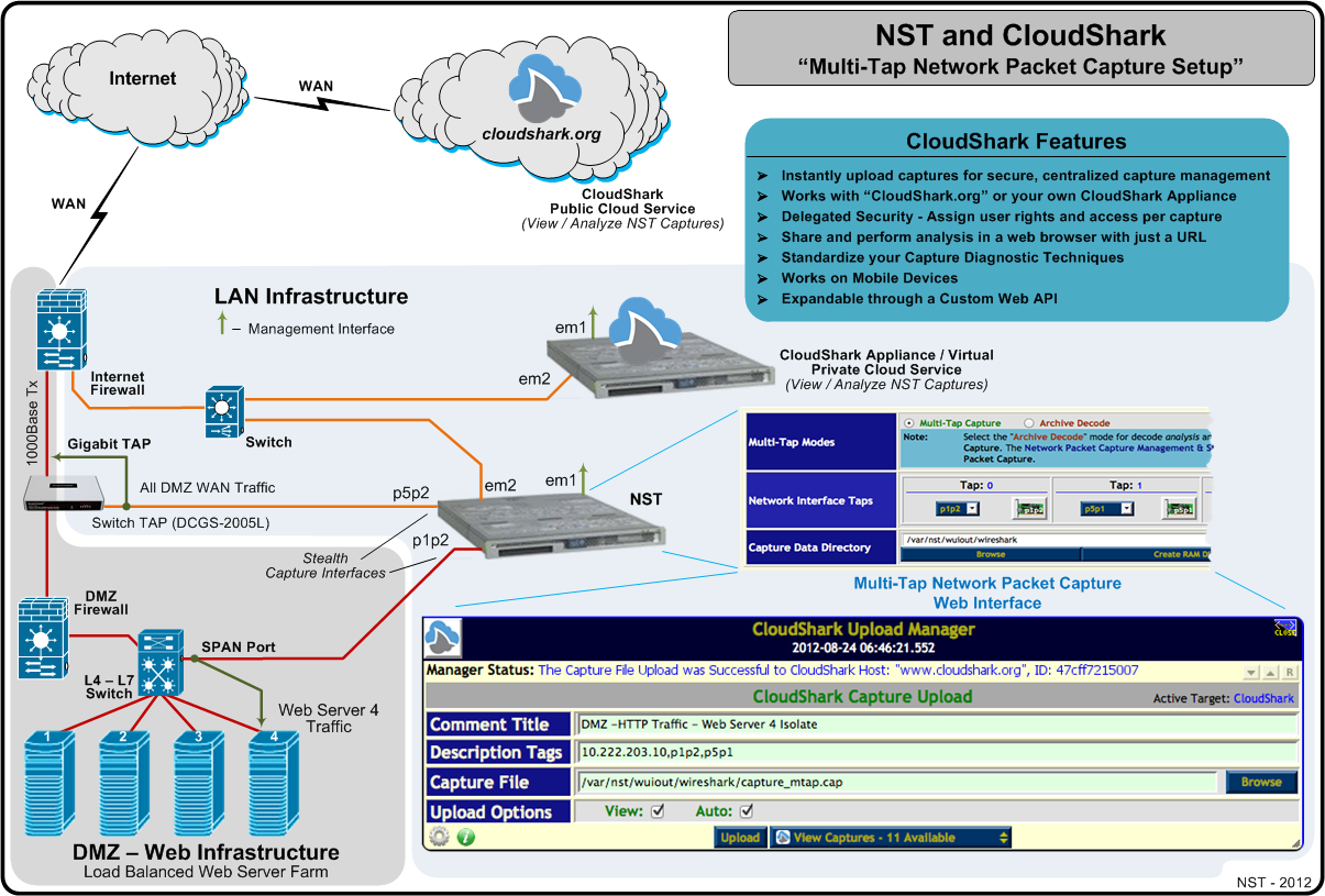 NST CloudShark Multitap (Quelle: networksecuritytoolkit.org)