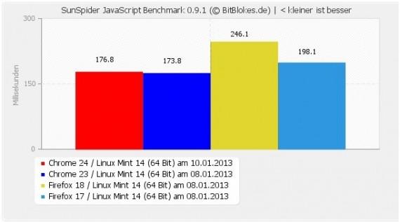 Sunspider: Chrome 24 nicht schneller als 23