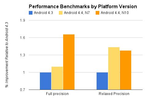 Android 4.4 verglichen mit 4.3 (Quelle: developer.android.com)