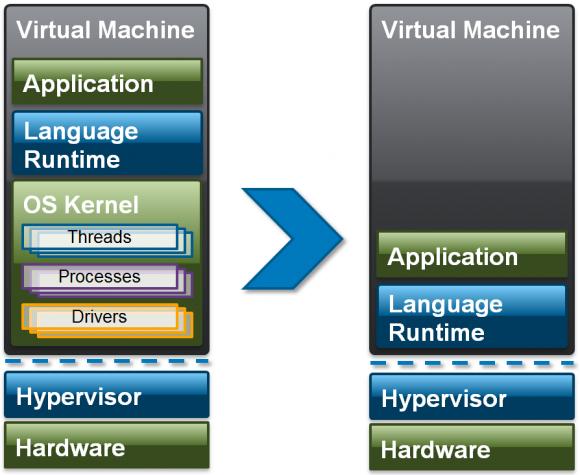 Vergleich zwischen typischer Cloud-Umgebung und Mirage OS (Quelle: xen.org)