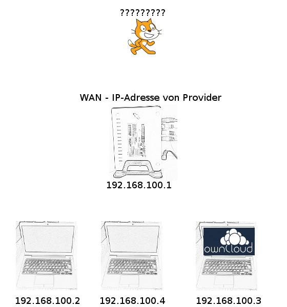 Scratch weiß die IP-Adresse nicht