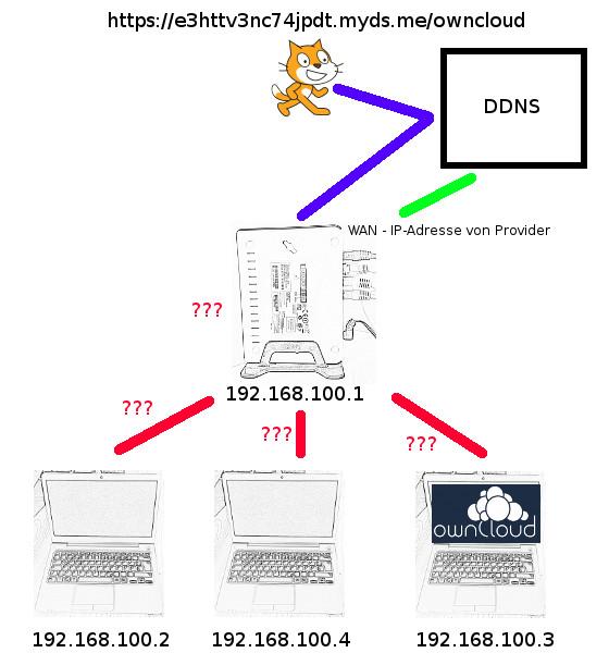 Nun ist Scratch schon einen Schritt weiter - nur der Router weiß nicht, wohin mit der Anfrage