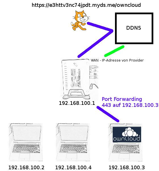 Endlich kann Scratch seine ownCloud-Daten von überall erreichen