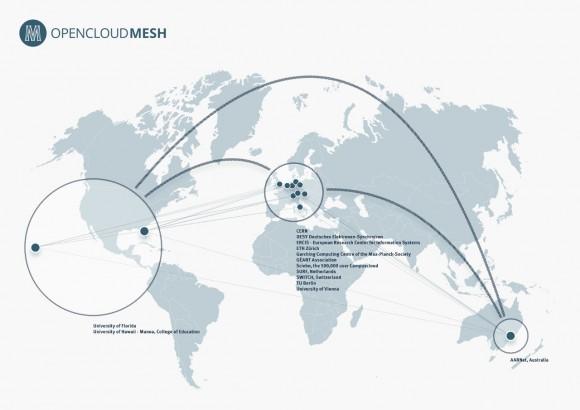 OpenCloudMesh: Infografik (Quelle: owncloud.org)