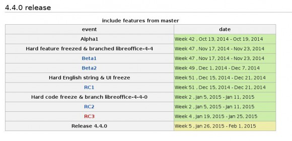 LibreOffice 4.4: Ausgabeplan