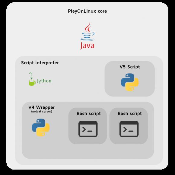 PlayOnLinux 5: Geplante Architektur (Quelle: playonlinux.com)
