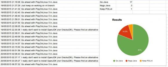 81 Prozent sind derzeit für Java