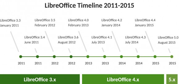 Road to LibreOffice 5.0 (Quelle: documentfoundation.org)