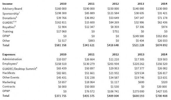 GNOME-Bericht: Finanzen
