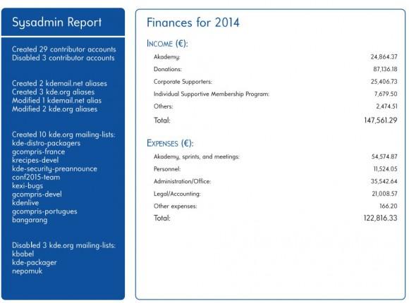 KDE-Bericht: Finanzen