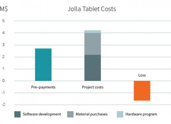 Kosten für das Jolla Tablet