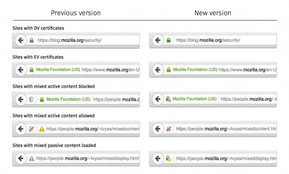Neue Security Indikatoren bei Mozilla Firefox (Quelle: mozilla.org)