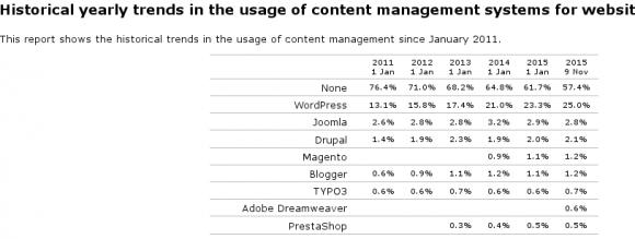 WordPress und 25 Prozent