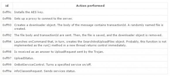 Diese Aktionen kann Linux.Ekoms.1 ausführen