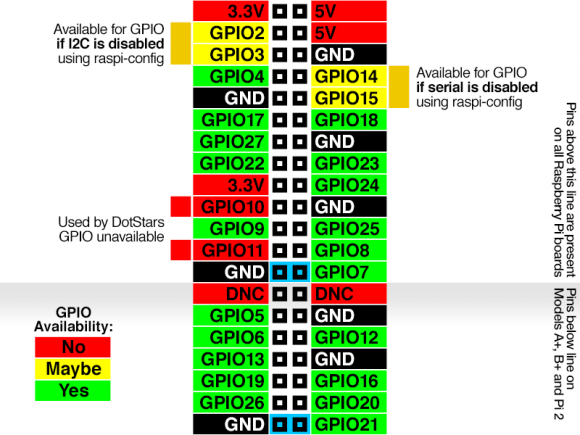 Raspberry Pi: GPIO Pins (Quelle: learn.adafruit.com)