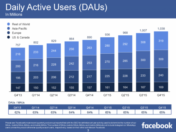 Facebook DAUs (Quelle: facebook.com)