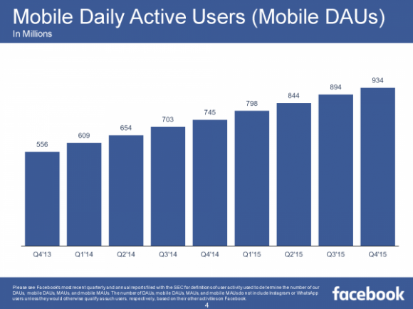 Facebook Mobile DAUs (Quelle: facebook.com)
