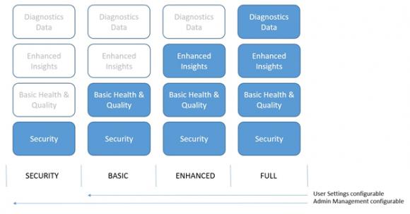 Telemetrie-Daten (Quelle: technet.microsoft.com)